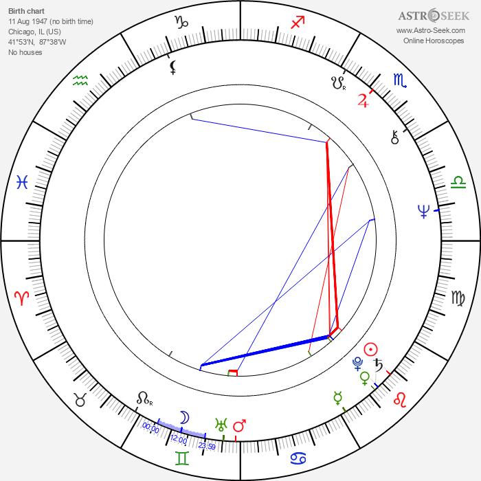Stuart Gordon - Astrology Natal Birth Chart