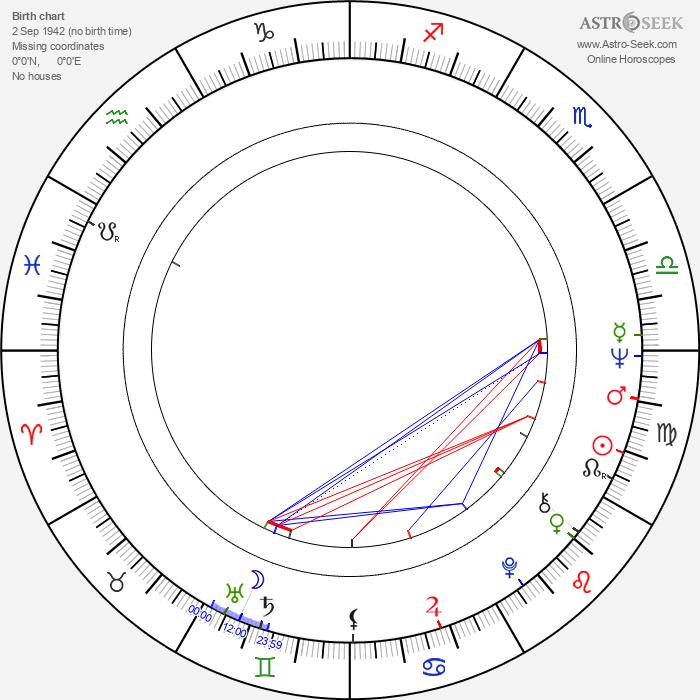 Stuart Hagmann - Astrology Natal Birth Chart