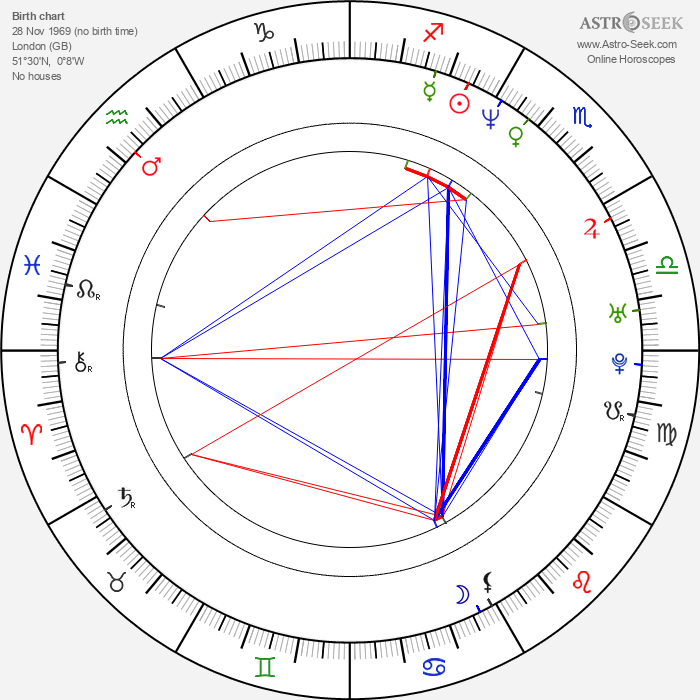 Stuart Laing - Astrology Natal Birth Chart