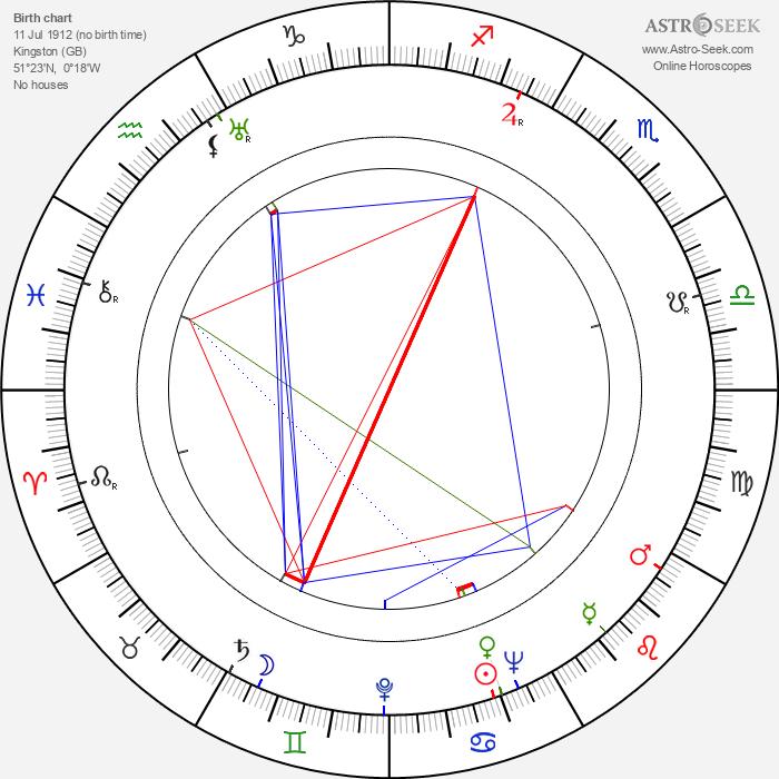 Stuart Latham - Astrology Natal Birth Chart