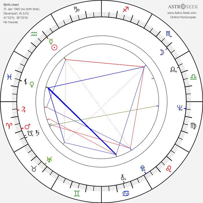 Stuart Margolin - Astrology Natal Birth Chart