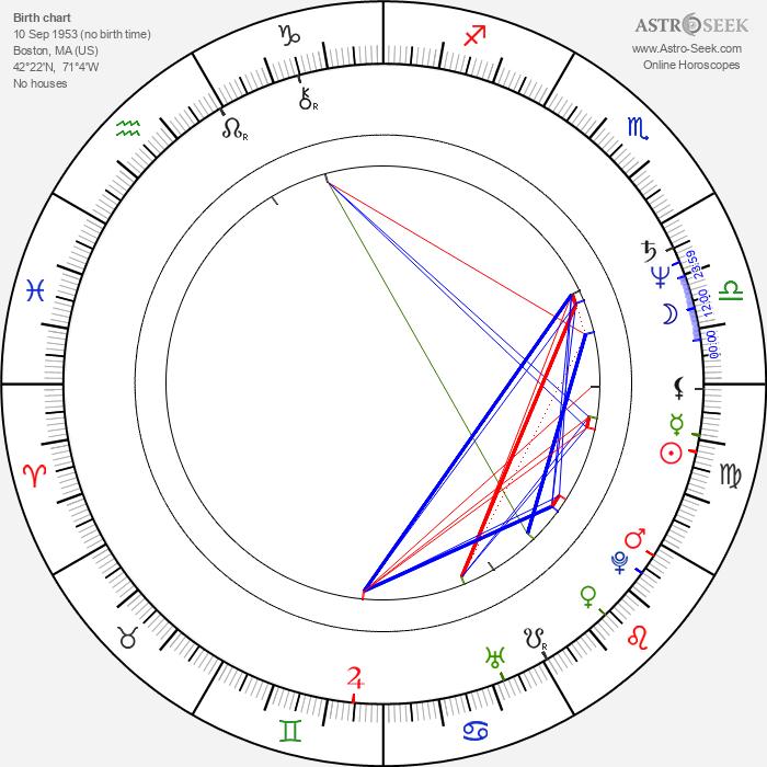 Stuart Milligan - Astrology Natal Birth Chart