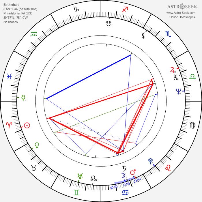Stuart Pankin - Astrology Natal Birth Chart