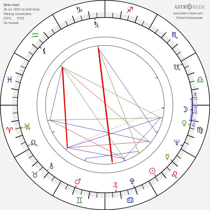 Stuart Perkoff - Astrology Natal Birth Chart