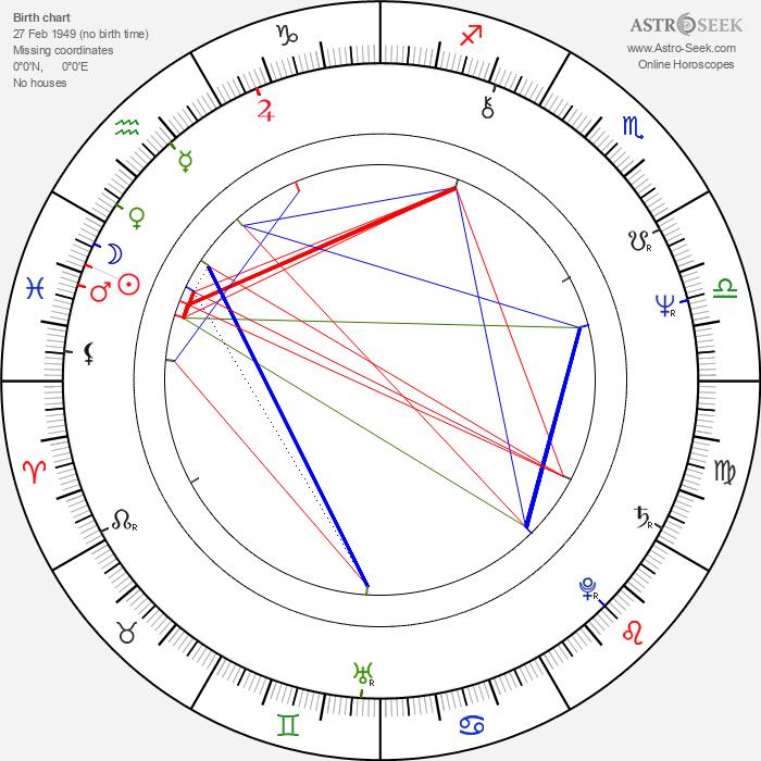 Stuart Pimm - Astrology Natal Birth Chart