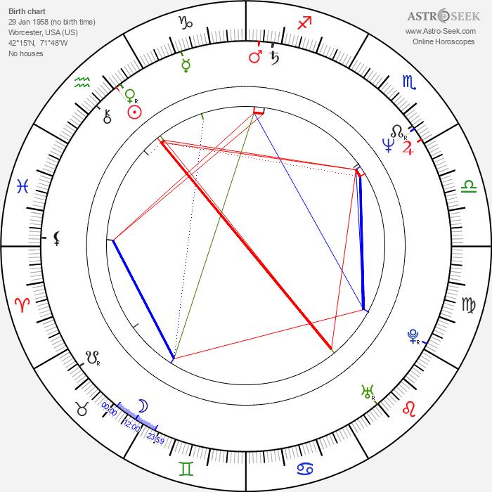 Stuart R. Levine - Astrology Natal Birth Chart