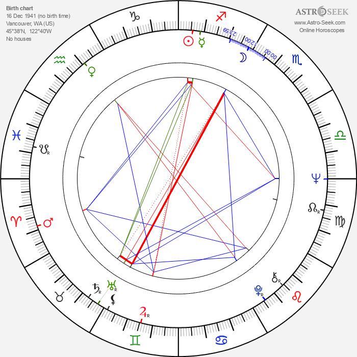 Stuart Rudin - Astrology Natal Birth Chart