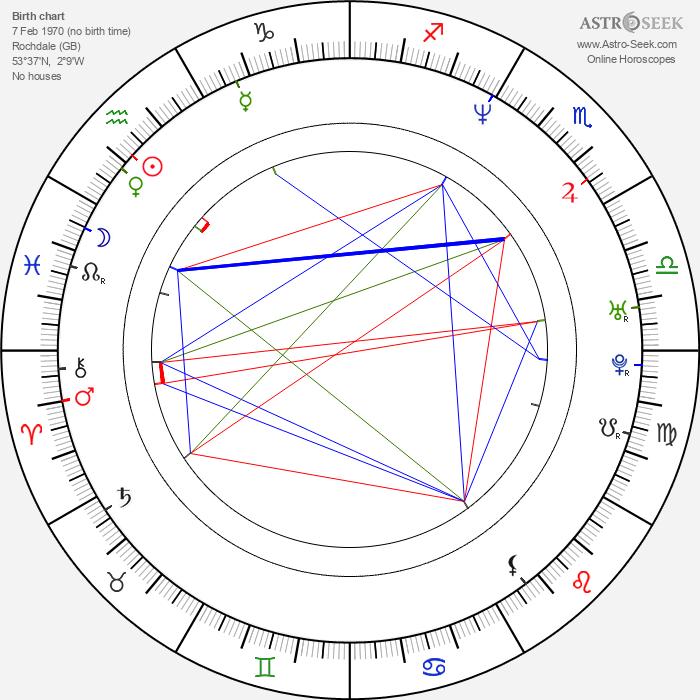Stuart Wolfenden - Astrology Natal Birth Chart