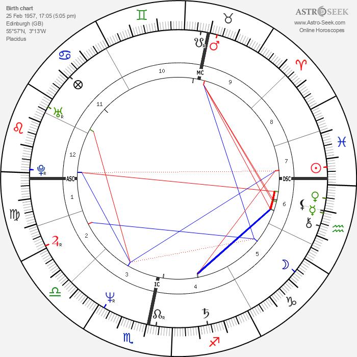 Stuart 'Woody' Wood - Astrology Natal Birth Chart