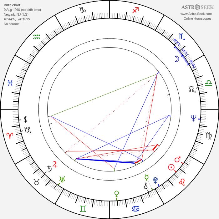 Stuart Wurtzel - Astrology Natal Birth Chart