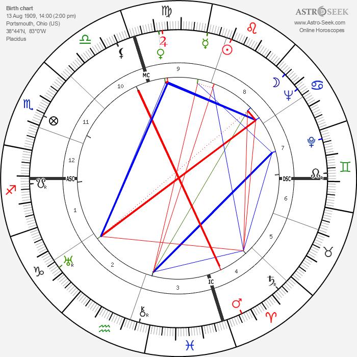 Stuff Smith - Astrology Natal Birth Chart