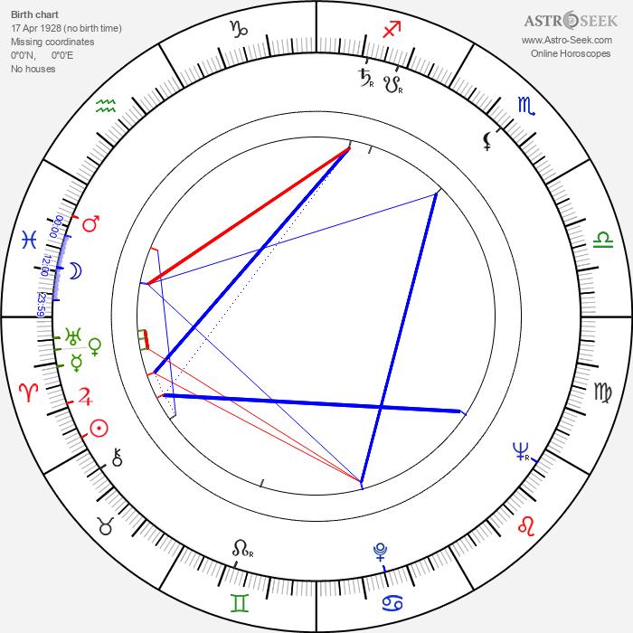 Sture Hovstadius - Astrology Natal Birth Chart