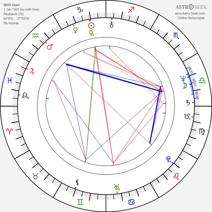 Sturla Gunnarsson - Astrology Natal Birth Chart