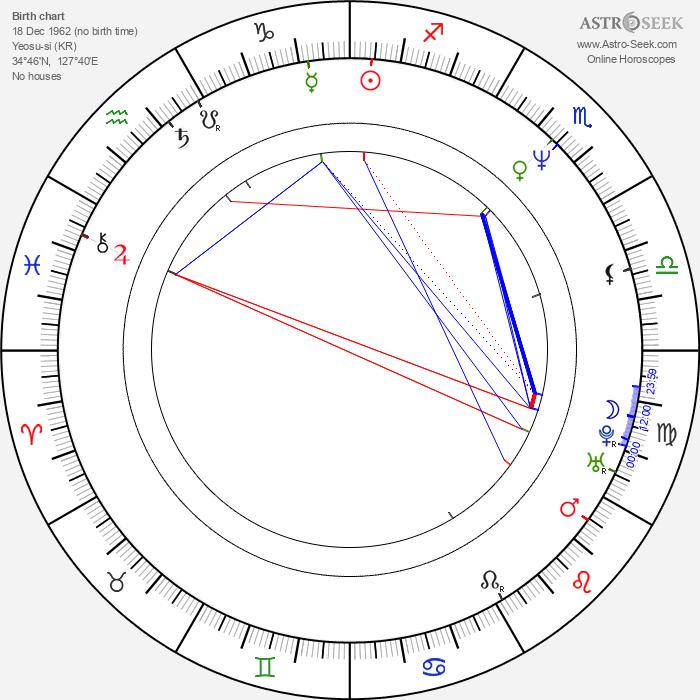 Su-jong Choi - Astrology Natal Birth Chart