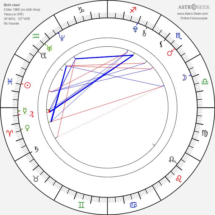 Su-min Jo - Astrology Natal Birth Chart