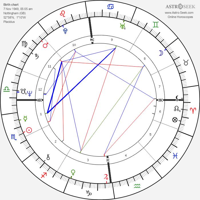 Su Pollard - Astrology Natal Birth Chart