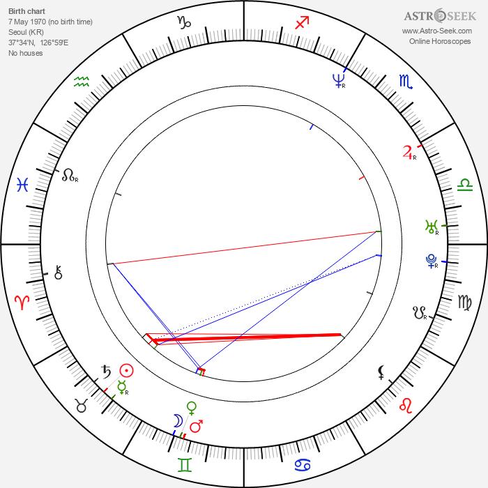 Su-ro Kim - Astrology Natal Birth Chart