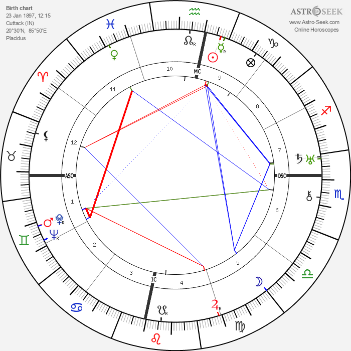 Subhas Chandra Bose - Astrology Natal Birth Chart