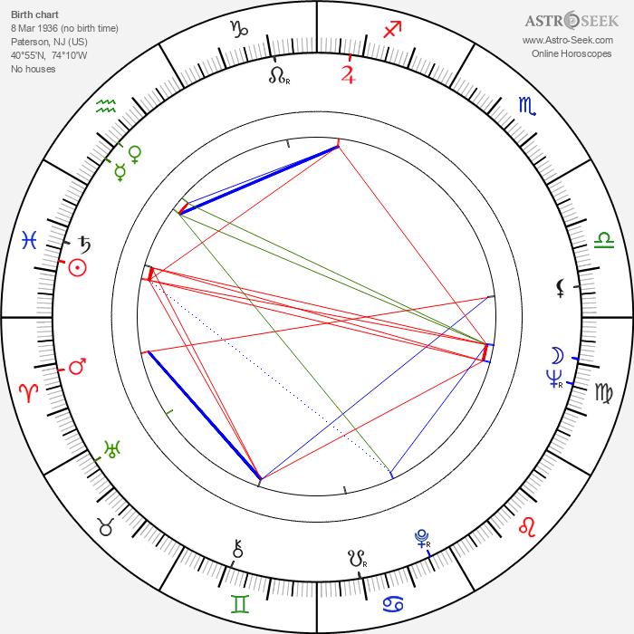 Sue Ane Langdon - Astrology Natal Birth Chart