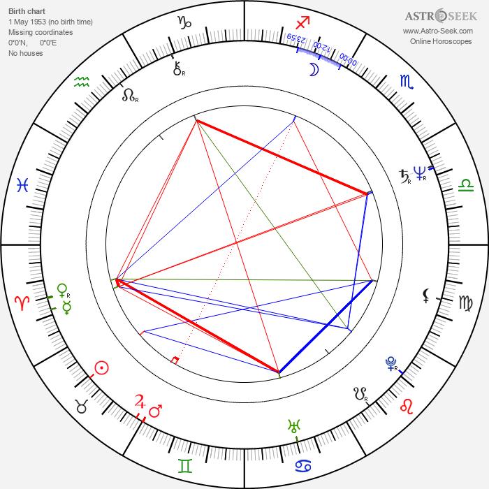 Sue Brooks - Astrology Natal Birth Chart
