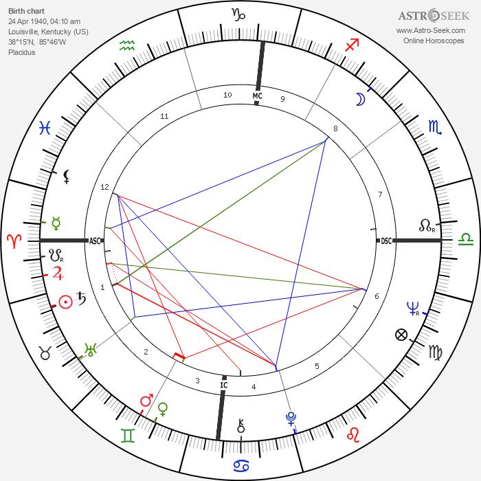 Sue Grafton - Astrology Natal Birth Chart