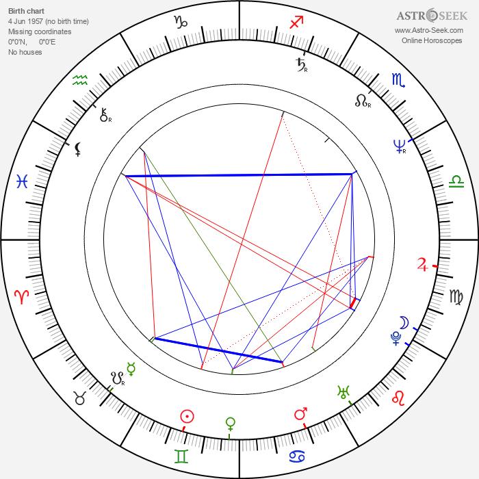 Sue Hodge - Astrology Natal Birth Chart
