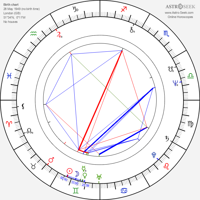 Sue Holderness - Astrology Natal Birth Chart