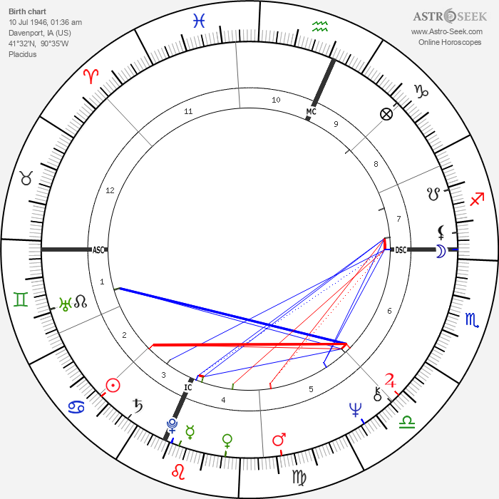Sue Lyon - Astrology Natal Birth Chart