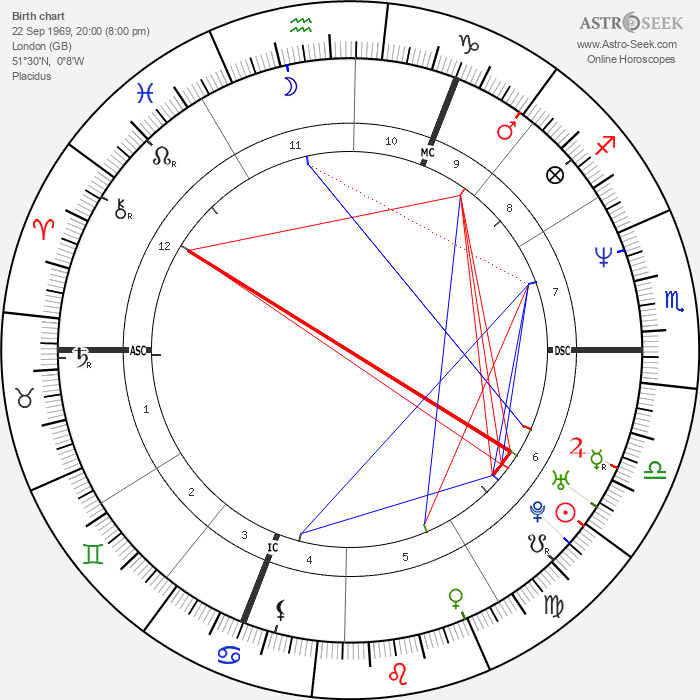 Sue Perkins - Astrology Natal Birth Chart