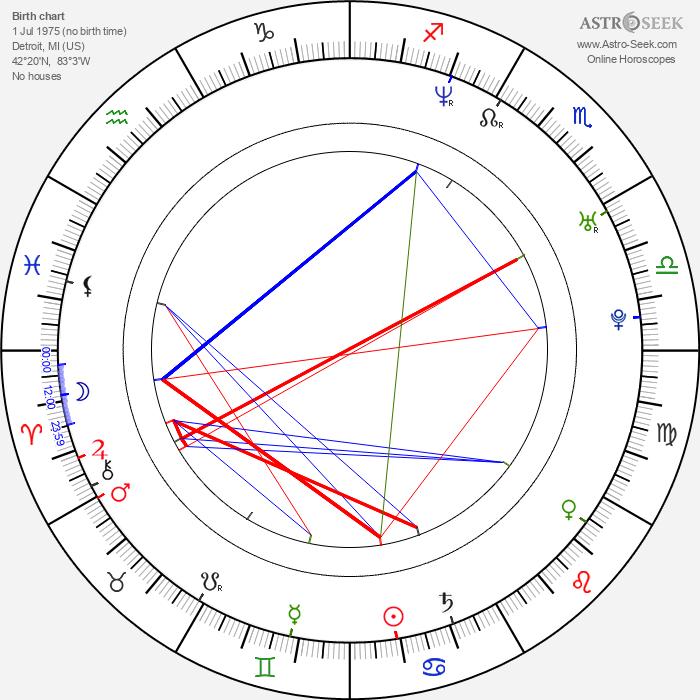 Sufjan Stevens - Astrology Natal Birth Chart