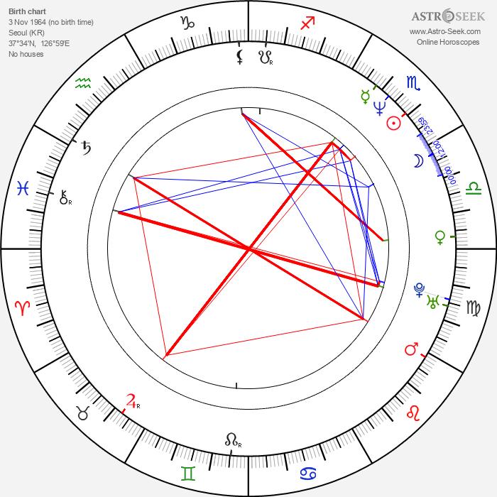 Suk-kyu Han - Astrology Natal Birth Chart