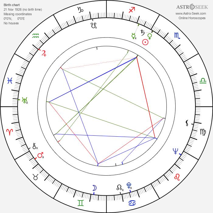 Sükran Güngör - Astrology Natal Birth Chart