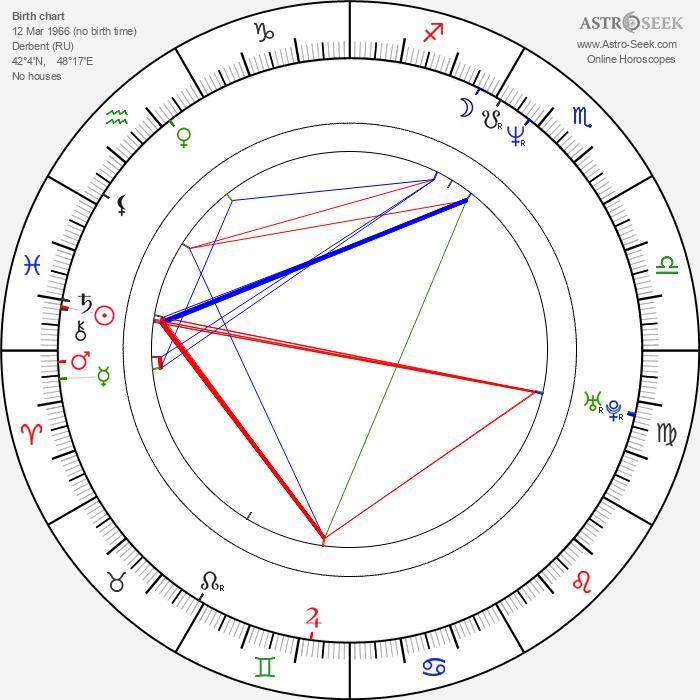Suleiman Kerimov - Astrology Natal Birth Chart