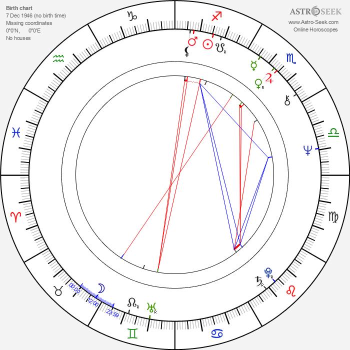 Sulevi Peltola - Astrology Natal Birth Chart
