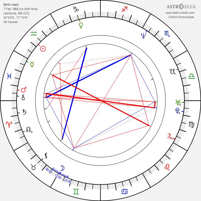 Sully Erna - Astrology Natal Birth Chart