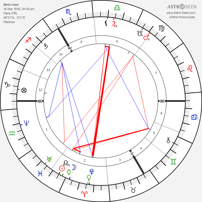 Sully Prudhomme - Astrology Natal Birth Chart