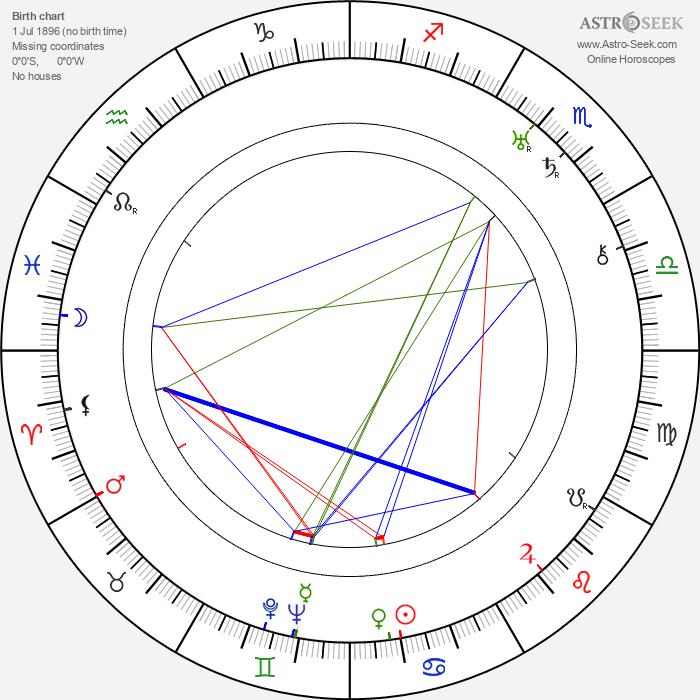 Sulo Räikkönen - Astrology Natal Birth Chart