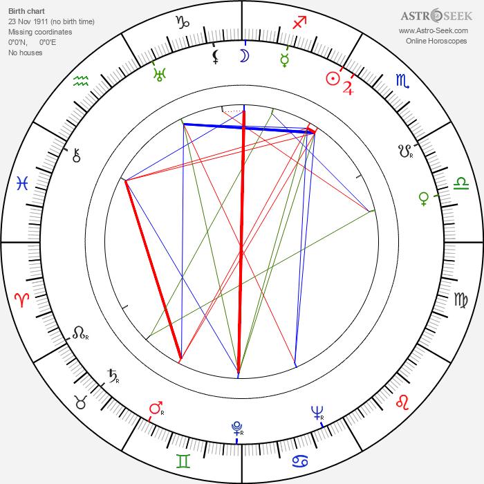 Sulo Tahtilaakso - Astrology Natal Birth Chart