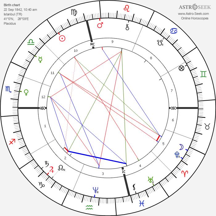 Sultan Abdul Hamid II - Astrology Natal Birth Chart