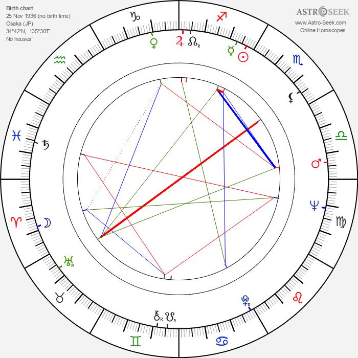 Sumiko Sakamoto - Astrology Natal Birth Chart