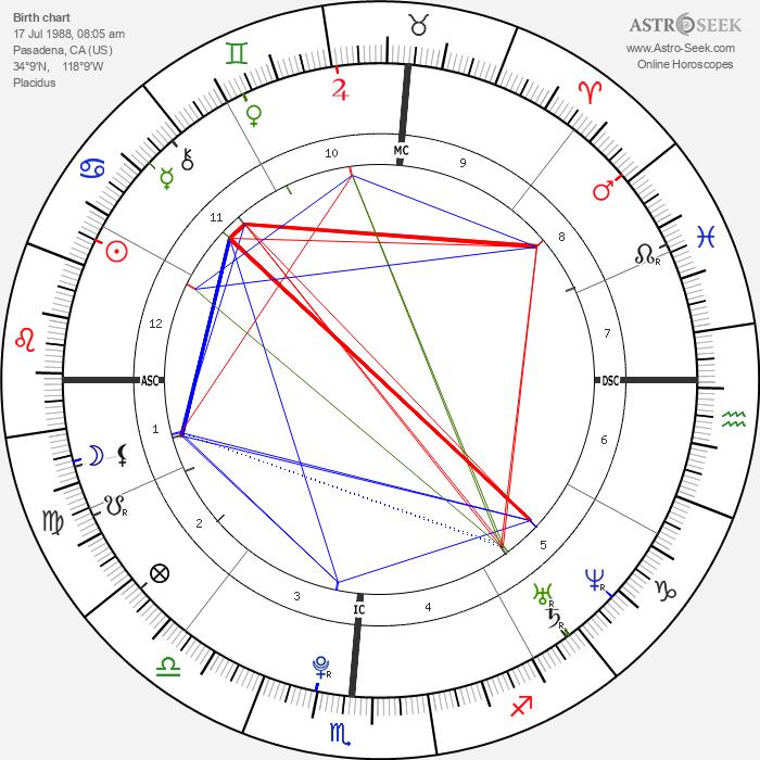 Summer Bishil - Astrology Natal Birth Chart