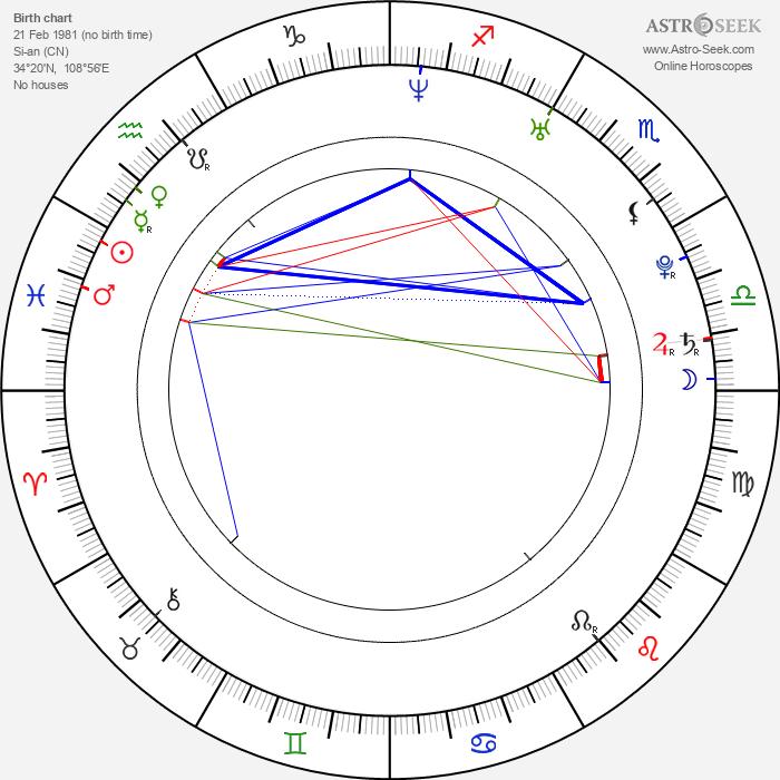 Sun Fei Fei - Astrology Natal Birth Chart