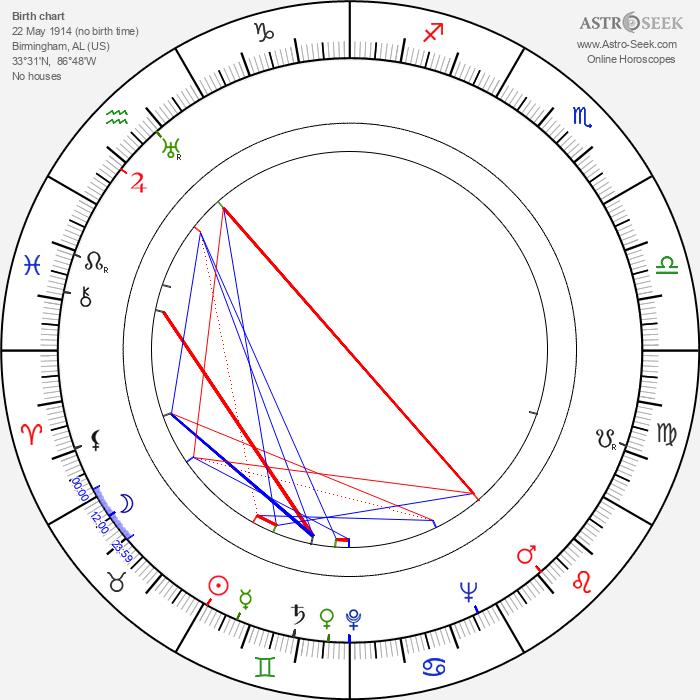 Sun Ra - Astrology Natal Birth Chart
