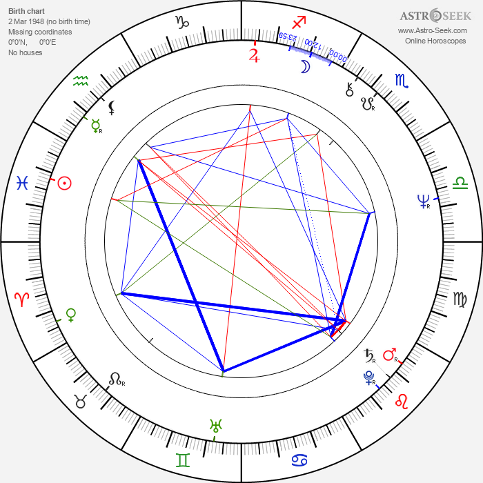Suncica Todic - Astrology Natal Birth Chart