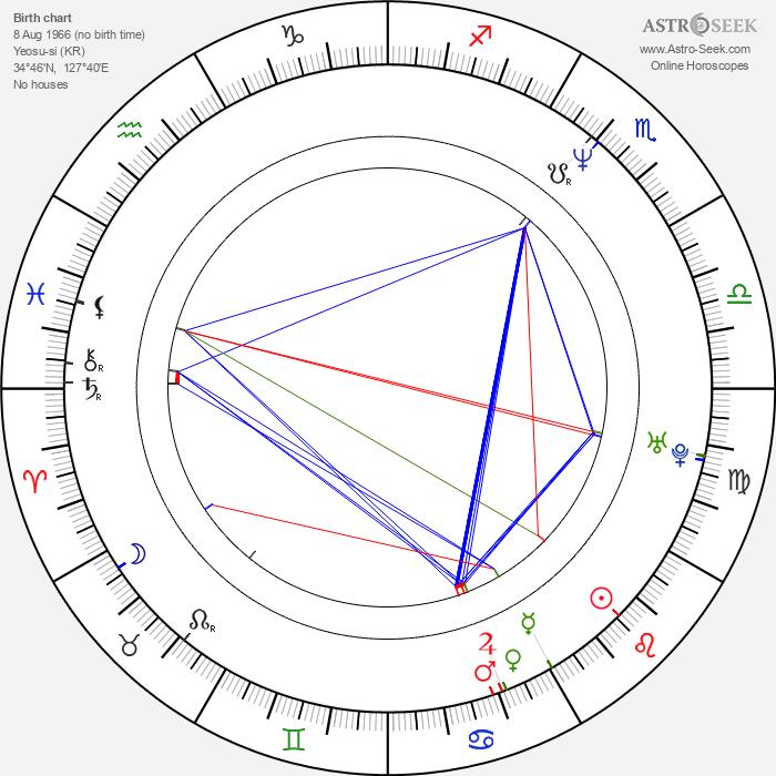 Sung Ha Jo - Astrology Natal Birth Chart