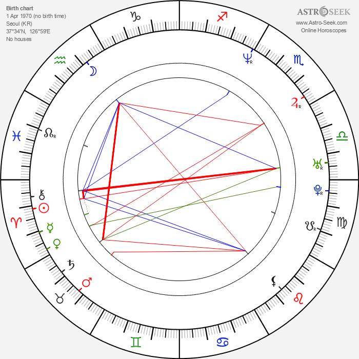 Sung Hi Lee - Astrology Natal Birth Chart