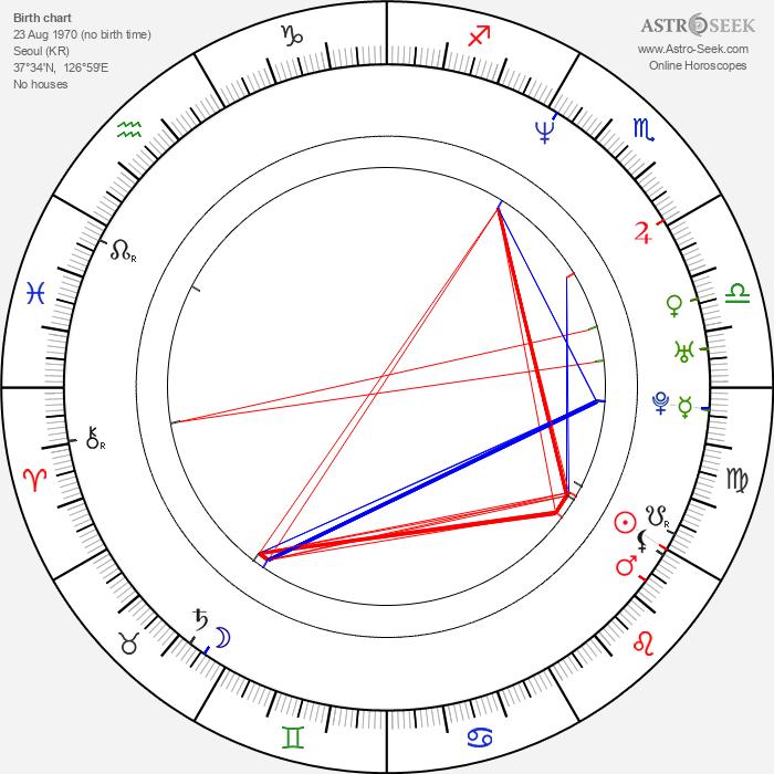 Sung-jae Lee - Astrology Natal Birth Chart