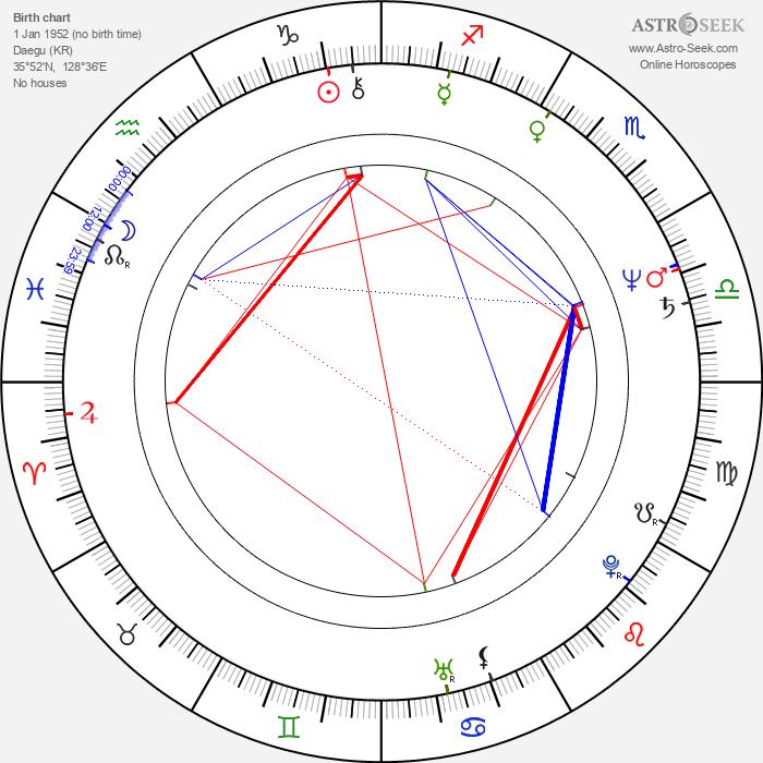 Sung-kee Ahn - Astrology Natal Birth Chart