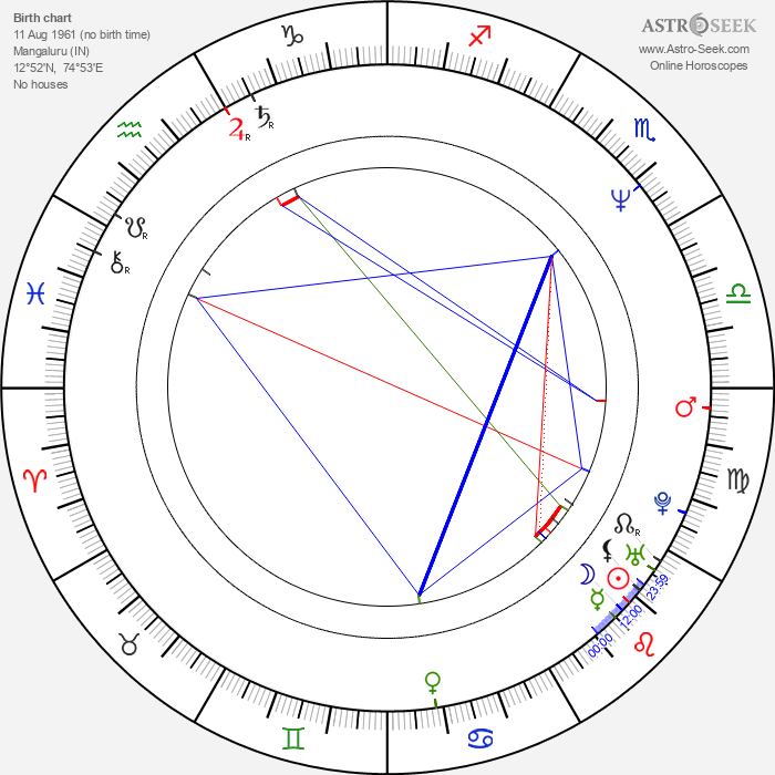 Sunil Shetty - Astrology Natal Birth Chart