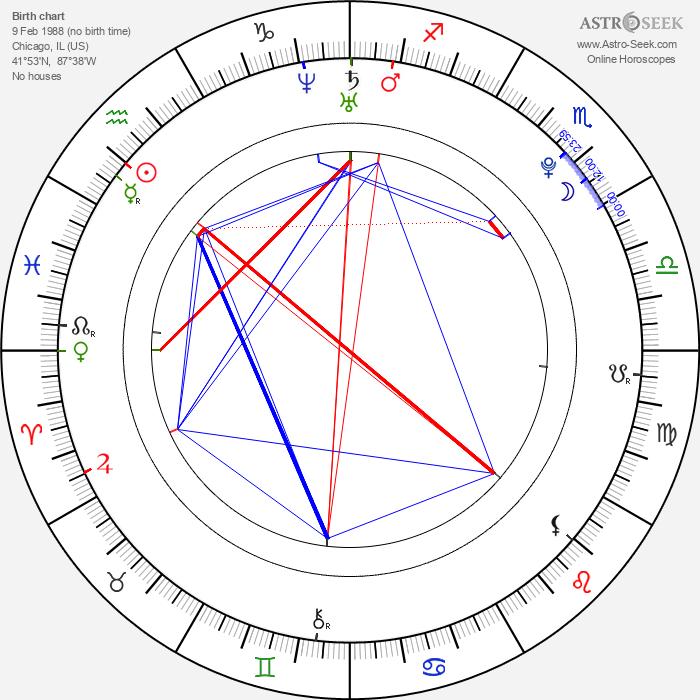 Sunny Jain - Astrology Natal Birth Chart